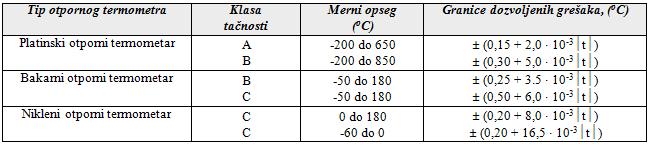 Tabela za otporne termometre